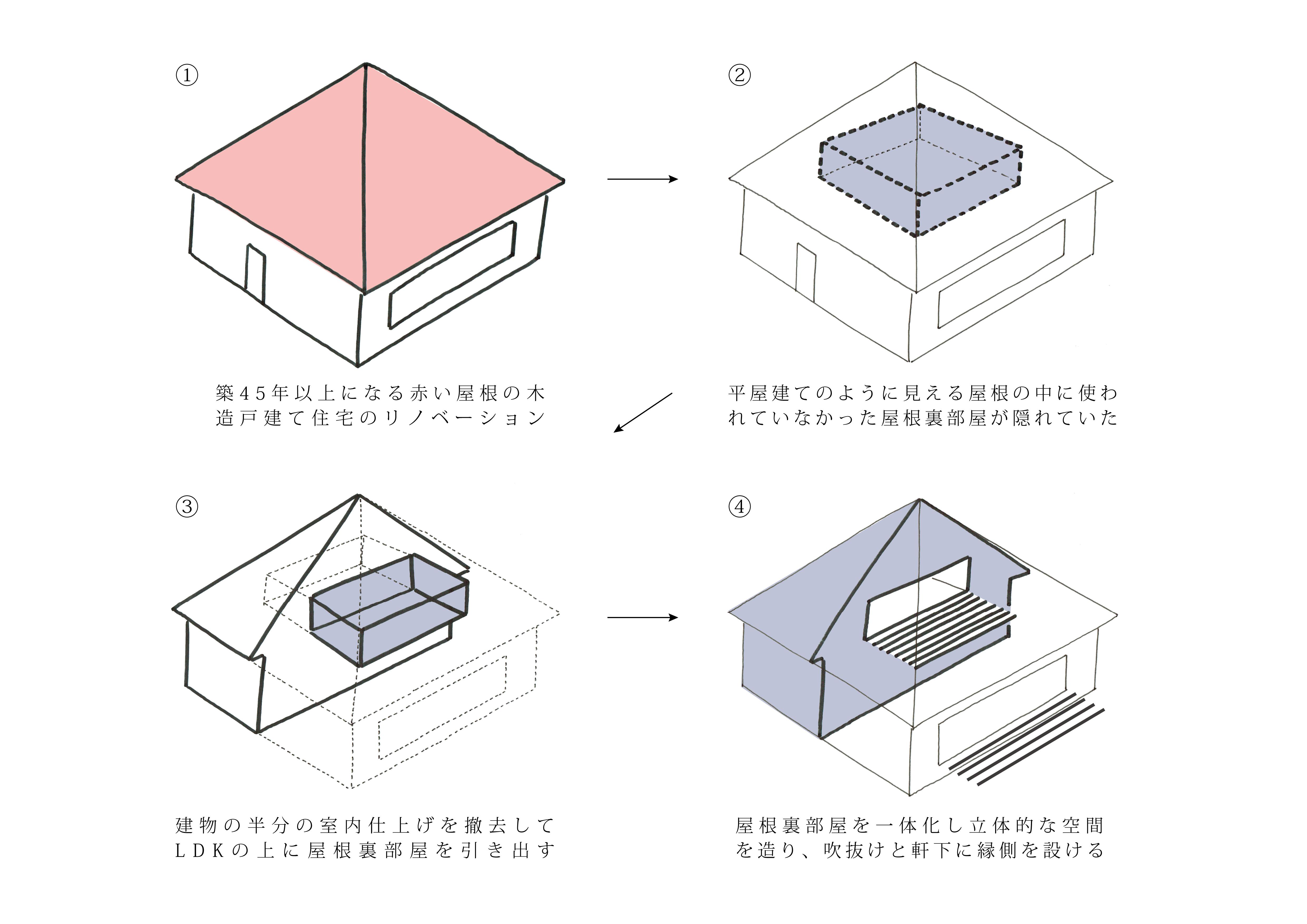 二重縁側の家概念図